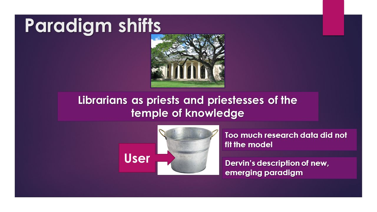 Paradigm shifts User Librarians as priests and priestesses of the temple of knowledge Too much research data did not fit the model Dervin's descriptio