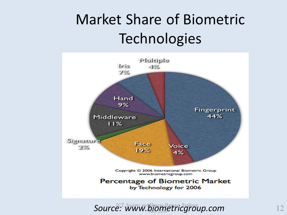 Market Share of Biometric Technologies Source: www.biometricgroup.com 12 ICT, Society and Human Beings, Freiburg, July 2010