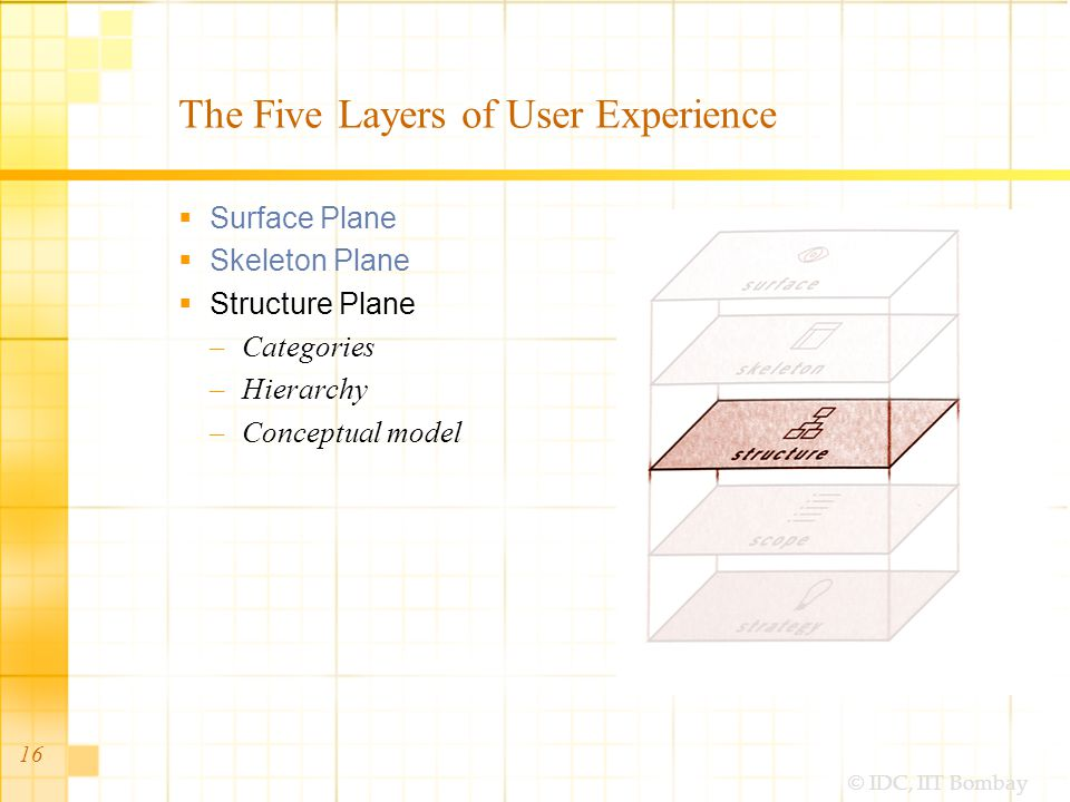 © IDC, IIT Bombay The Five Layers of User Experience  Surface Plane  Skeleton Plane  Structure Plane –Categories –Hierarchy –Conceptual model 16