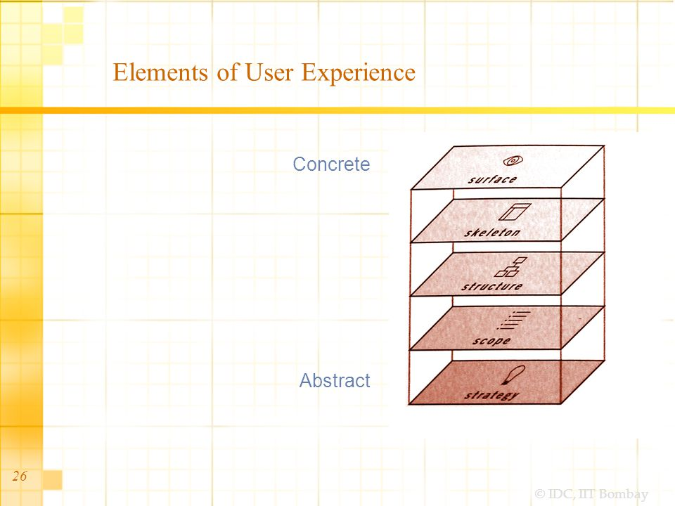 © IDC, IIT Bombay 26 Elements of User Experience Concrete Abstract