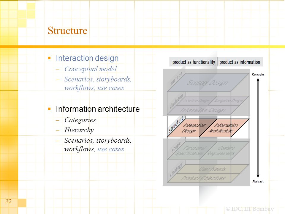 © IDC, IIT Bombay 32 Structure  Interaction design –Conceptual model –Scenarios, storyboards, workflows, use cases  Information architecture –Categories –Hierarchy –Scenarios, storyboards, workflows, use cases
