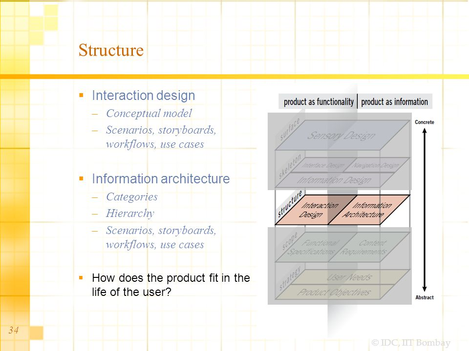 © IDC, IIT Bombay 34 Structure  Interaction design –Conceptual model –Scenarios, storyboards, workflows, use cases  Information architecture –Categories –Hierarchy –Scenarios, storyboards, workflows, use cases  How does the product fit in the life of the user?