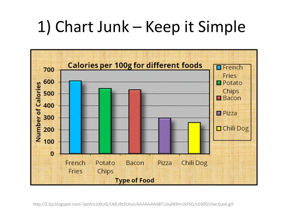 1) Chart Junk – Keep it Simple http://2.bp.blogspot.com/-bpVcIc1XhJQ/UkEvRt5tAwI/AAAAAAAABTI/oulN9mUxFSQ/s1600/chartjunk.gif