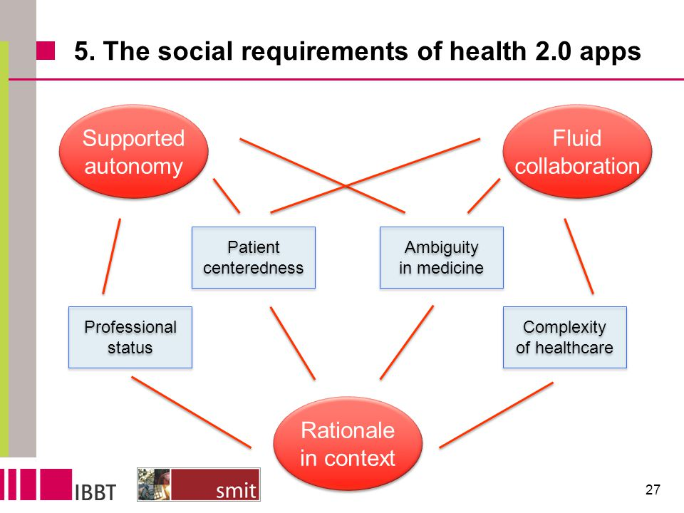 5. The social requirements of health 2.0 apps 27 Professional status Professional status Ambiguity in medicine Ambiguity in medicine Patient centeredn