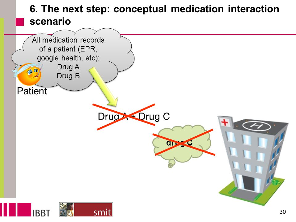 All medication records of a patient (EPR, google health, etc): Drug A Drug B All medication records of a patient (EPR, google health, etc): Drug A Dru