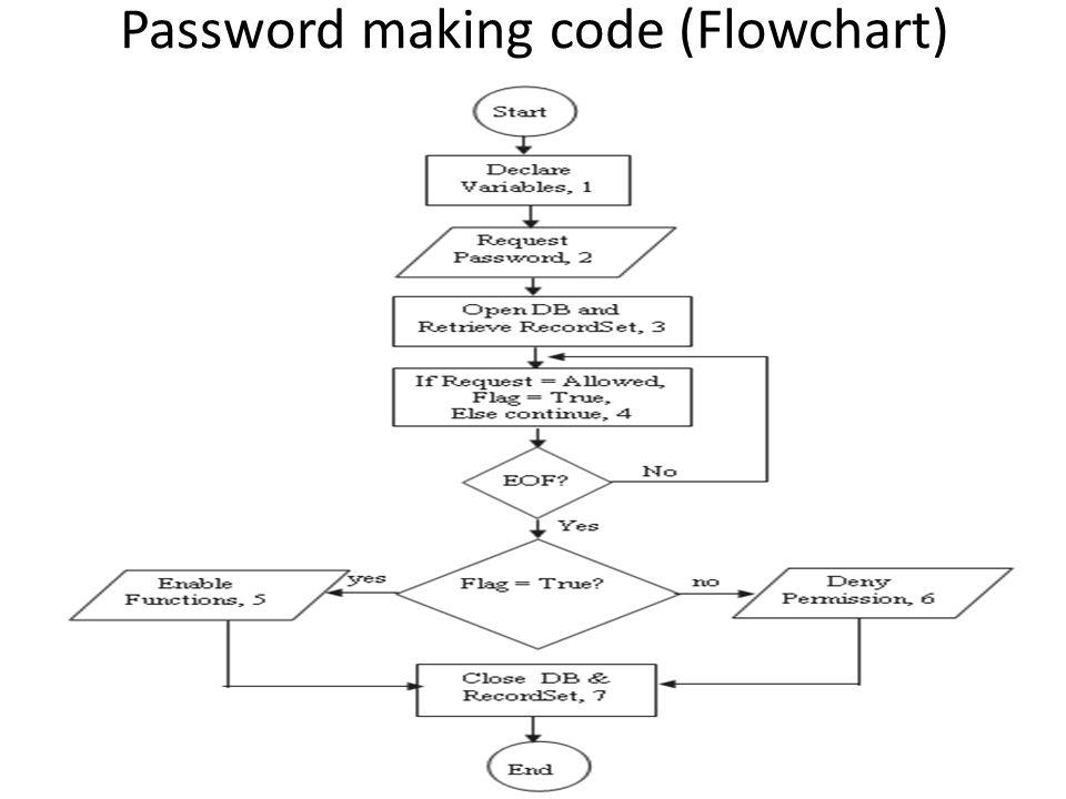 Password making code (Flowchart)
