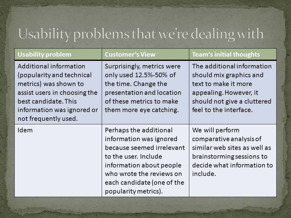 Usability problemCustomer's ViewTeam's initial thoughts Additional information (popularity and technical metrics) was shown to assist users in choosing the best candidate.
