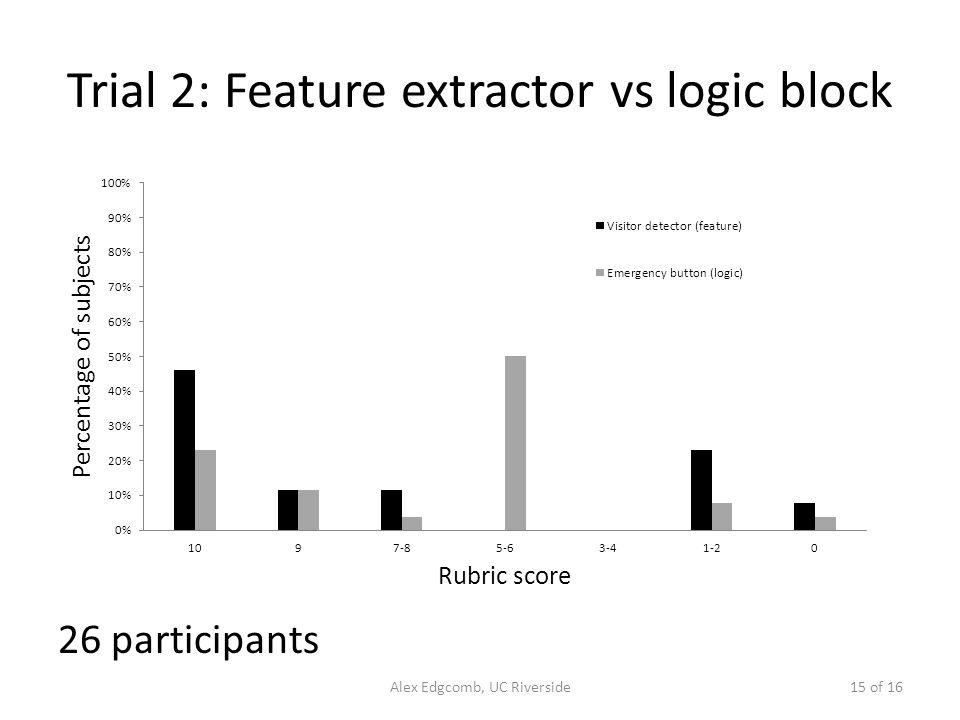 Trial 2: Feature extractor vs logic block 26 participants 15 of 16Alex Edgcomb, UC Riverside