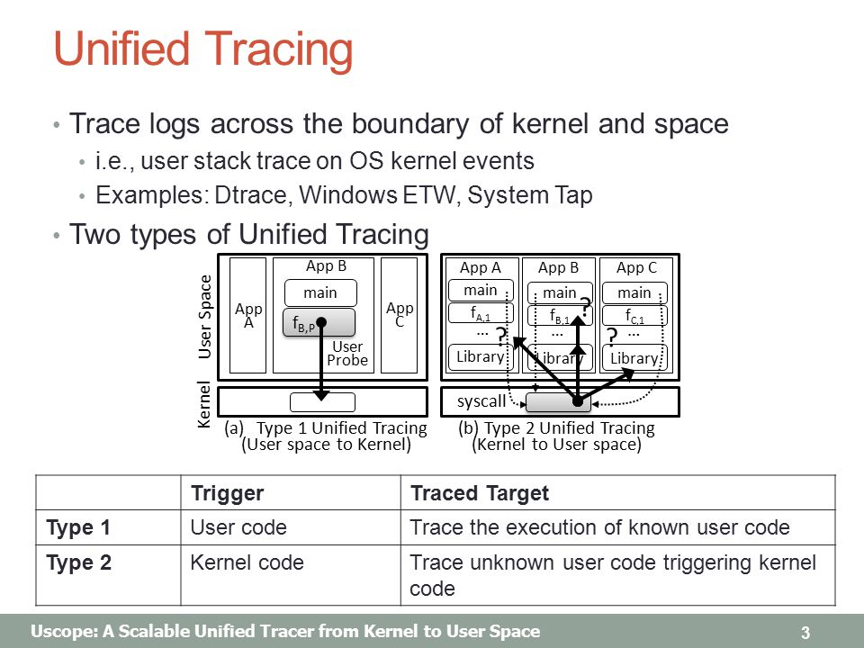 Uscope: A Scalable Unified Tracer from Kernel to User Space Unified Tracing Trace logs across the boundary of kernel and space i.e., user stack trace on OS kernel events Examples: Dtrace, Windows ETW, System Tap Two types of Unified Tracing 3 TriggerTraced Target Type 1User codeTrace the execution of known user code Type 2Kernel codeTrace unknown user code triggering kernel code Kernel (a)Type 1 Unified Tracing (User space to Kernel) (b) Type 2 Unified Tracing (Kernel to User space) User Space … App A App C f B,P App B App AApp CApp B .
