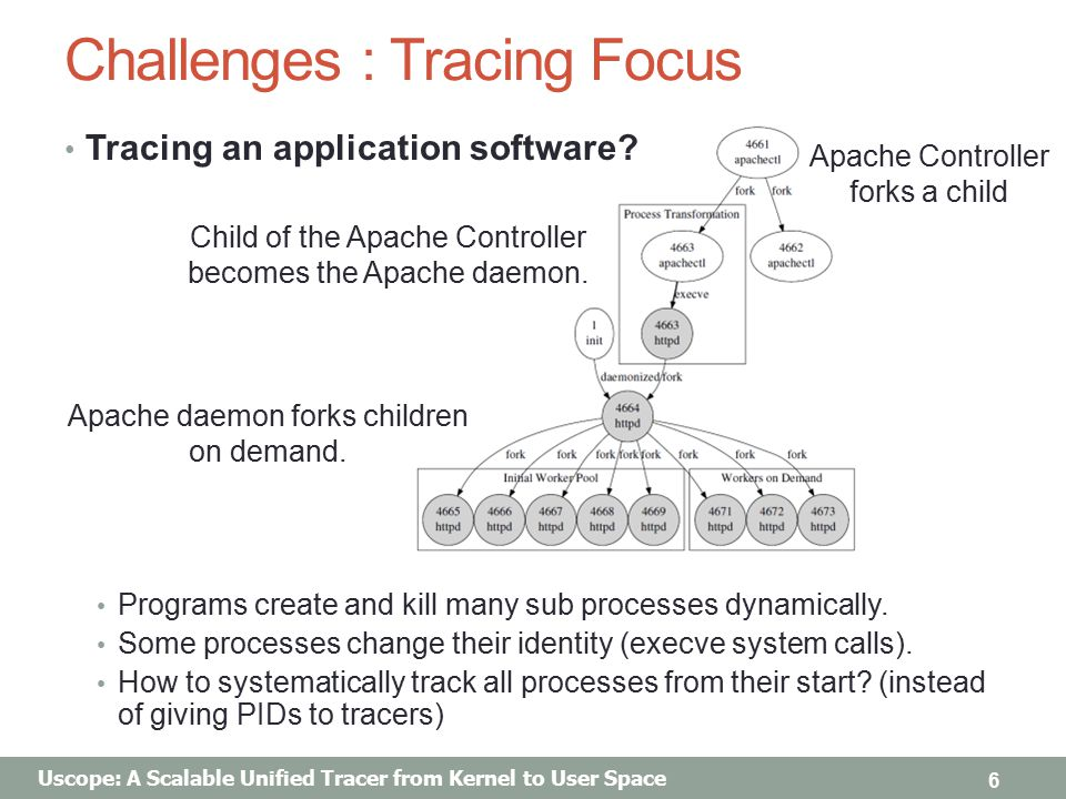 Uscope: A Scalable Unified Tracer from Kernel to User Space Challenges : Tracing Focus Tracing an application software.