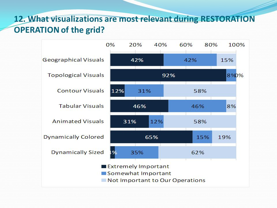 12. What visualizations are most relevant during RESTORATION OPERATION of the grid