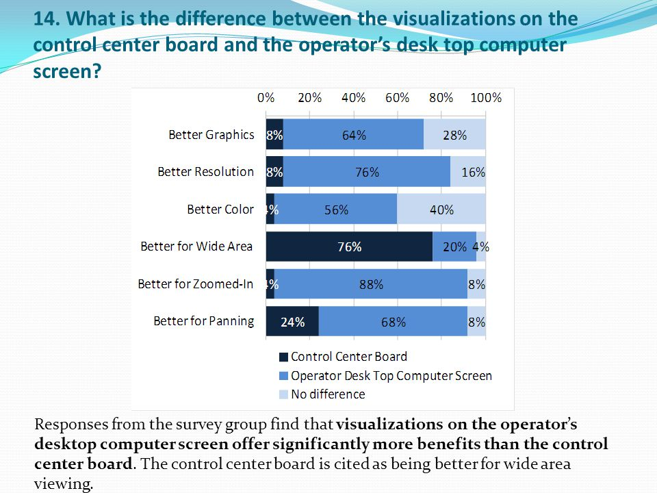 Responses from the survey group find that visualizations on the operator's desktop computer screen offer significantly more benefits than the control center board.