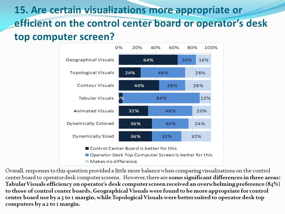 15. Are certain visualizations more appropriate or efficient on the control center board or operator's desk top computer screen? Overall, responses to