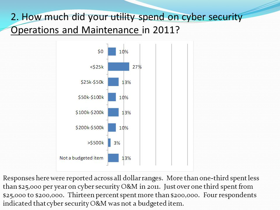 2. How much did your utility spend on cyber security Operations and Maintenance in 2011.