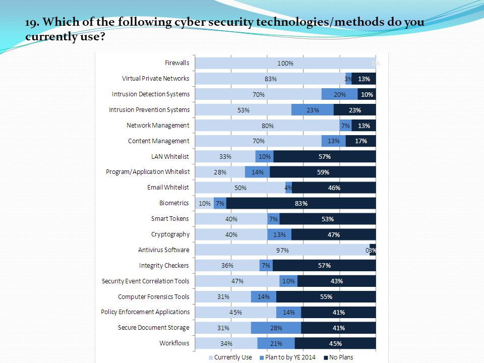 19. Which of the following cyber security technologies/methods do you currently use