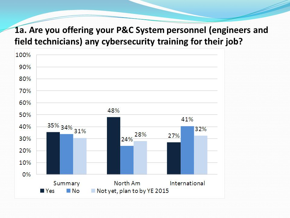 1a. Are you offering your P&C System personnel (engineers and field technicians) any cybersecurity training for their job? ?responsibilities?