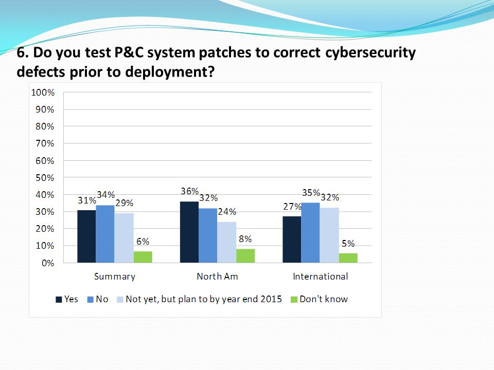 6. Do you test P&C system patches to correct cybersecurity defects prior to deployment