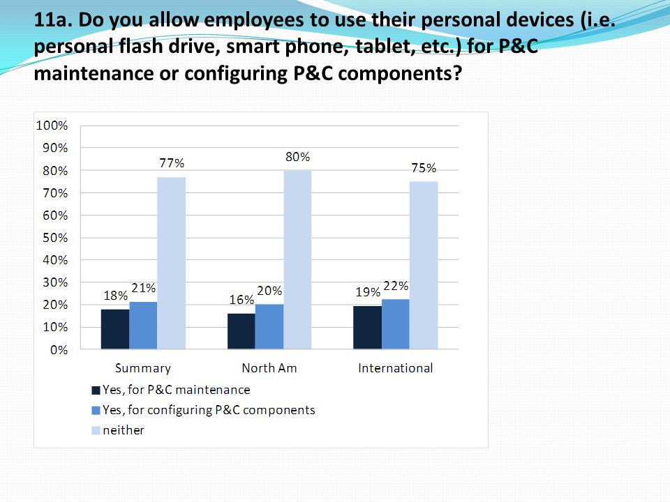11a. Do you allow employees to use their personal devices (i.e.