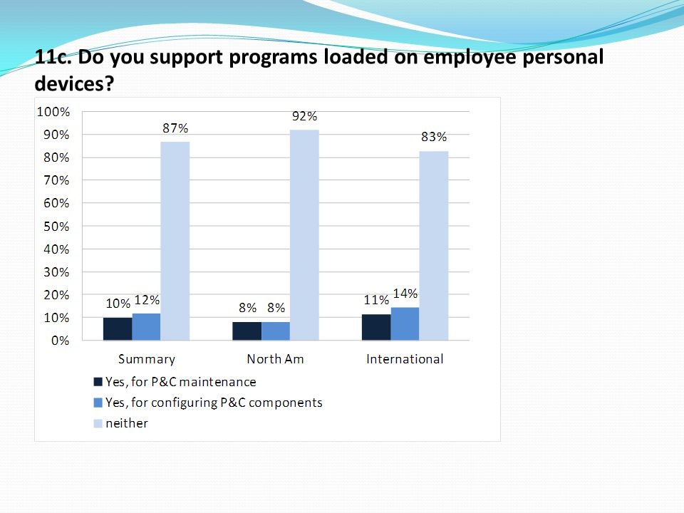 11c. Do you support programs loaded on employee personal devices