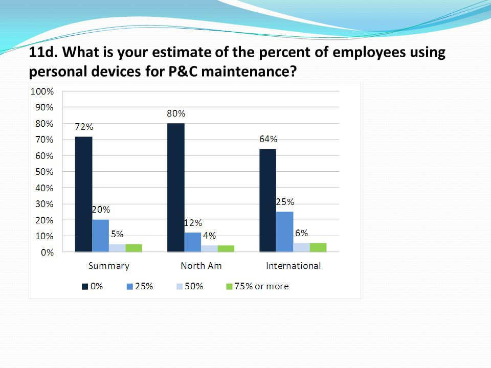 11d. What is your estimate of the percent of employees using personal devices for P&C maintenance