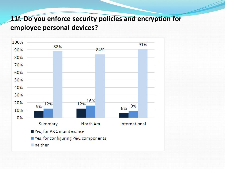 11f. Do you enforce security policies and encryption for employee personal devices
