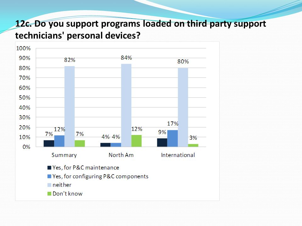 12c. Do you support programs loaded on third party support technicians personal devices