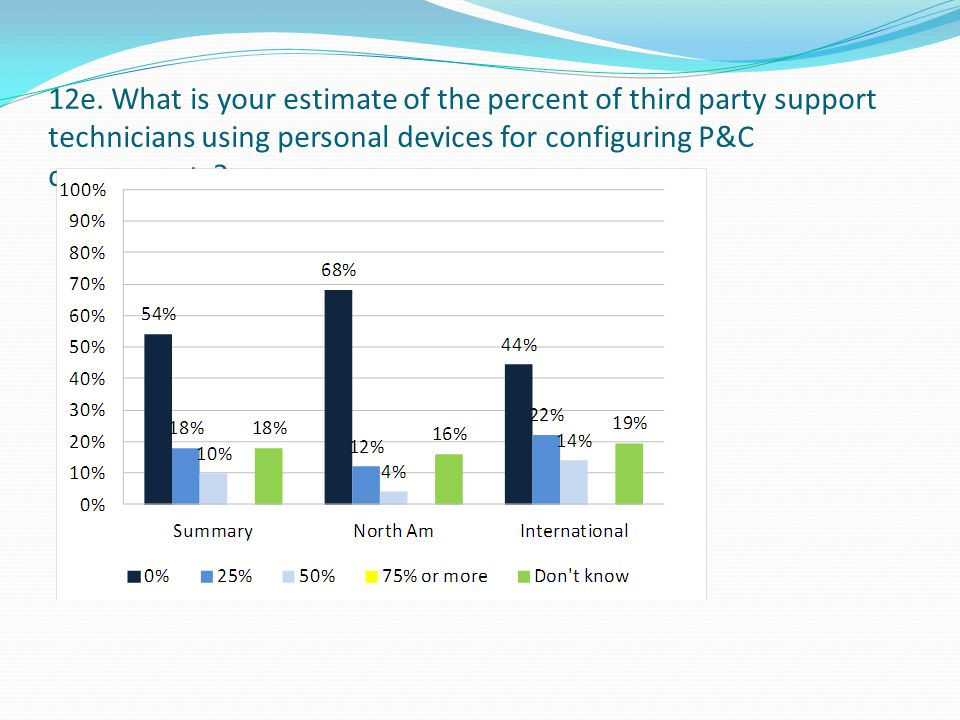 12e. What is your estimate of the percent of third party support technicians using personal devices for configuring P&C components?