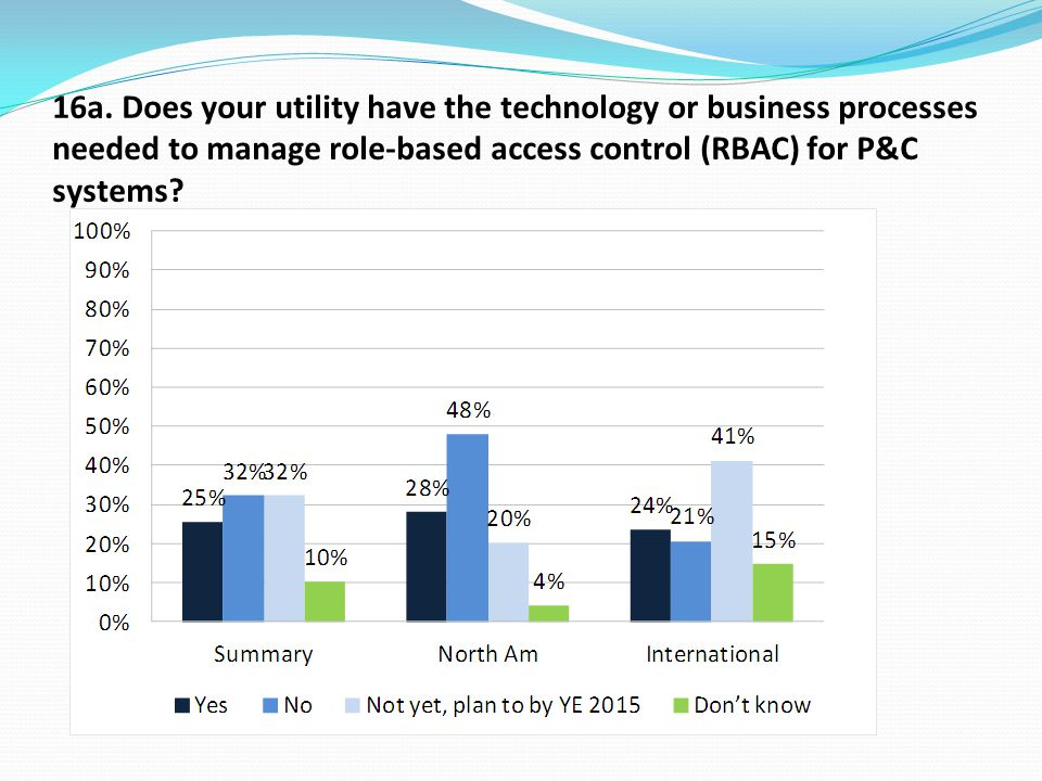 16a. Does your utility have the technology or business processes needed to manage role-based access control (RBAC) for P&C systems?