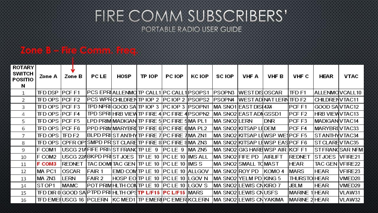 Zone B – Fire Comm. Freq.