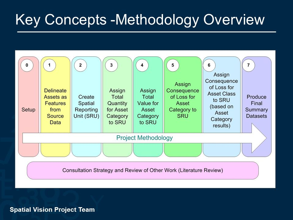 Spatial Vision Project Team Key Concepts -Methodology Overview