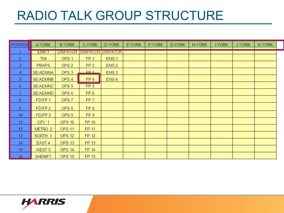 RADIO TALK GROUP STRUCTURE POSITIONA-YORKB-YORKC-YORKD-YORKE-YORKF-YORKG-YORKH-YORKI-YORKJ-YORKK-YORK 1EMA 1DISPATCH 2TMIOPS 1FP 1EMS 1 3PBAPSOPS 2FP