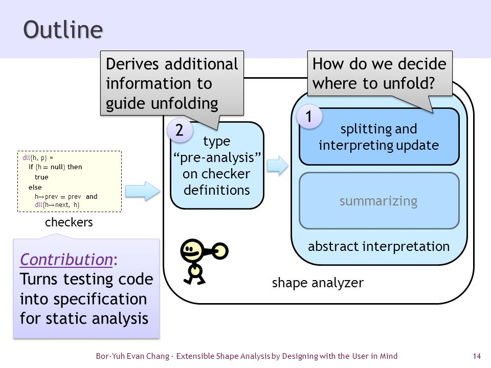 14 Outline shape analyzer abstract interpretation splitting and interpreting update summarizing type pre-analysis on checker definitions Bor-Yuh Evan Chang - Extensible Shape Analysis by Designing with the User in Mind Contribution: Turns testing code into specification for static analysis 1 1 2 2 How do we decide where to unfold.