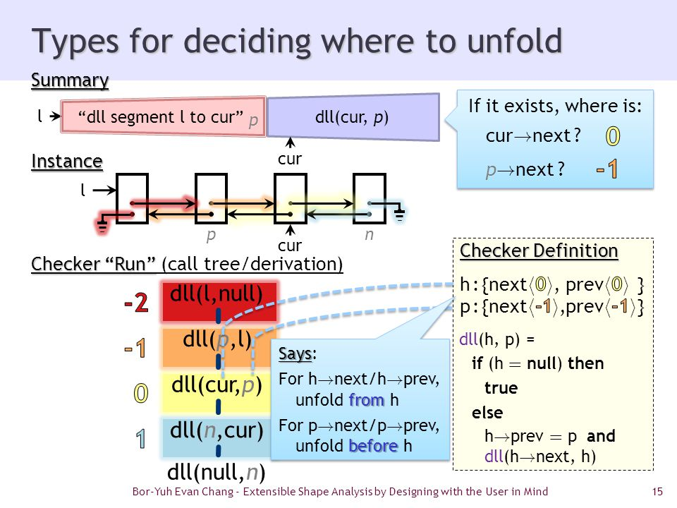 15 Types for deciding where to unfold Instance dll(h, p) = if (h = null) then true else h ! prev = p and dll(h ! next, h) If it exists, where is: cur