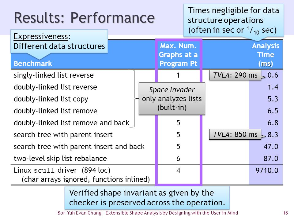 18 Results: Performance Benchmark Max. Num.