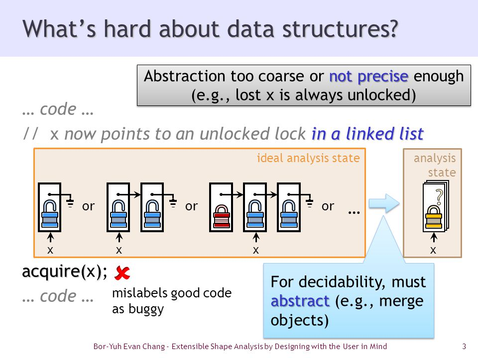 3 … code … in a linked list // x now points to an unlocked lock in a linked list acquire() acquire(x); … code … ideal analysis state analysis state What's hard about data structures.