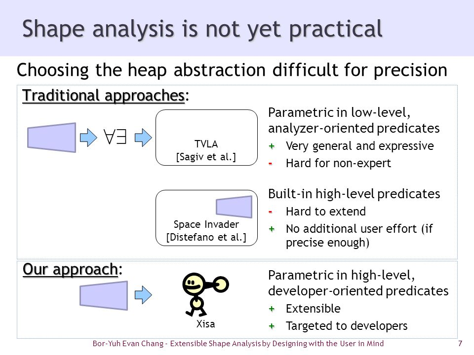 7 Shape analysis is not yet practical Choosing the heap abstraction difficult for precision Parametric in high-level, developer-oriented predicates + +Extensible + +Targeted to developers Xisa Built-in high-level predicates - -Hard to extend + +No additional user effort (if precise enough) Parametric in low-level, analyzer-oriented predicates + +Very general and expressive - -Hard for non-expert 89 Bor-Yuh Evan Chang - Extensible Shape Analysis by Designing with the User in Mind Traditional approaches Traditional approaches: Our approach Our approach: Space Invader [Distefano et al.] TVLA [Sagiv et al.]
