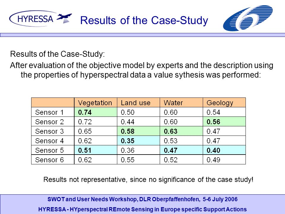 SWOT and User Needs Workshop, DLR Oberpfaffenhofen, 5-6 July 2006 HYRESSA - HYperspectral REmote Sensing in Europe specific Support Actions Results of