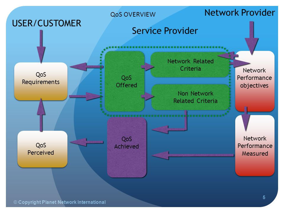 © Copyright Planet Network International 5 Network Provider Service Provider Network Performance objectives Network Related Criteria Non Network Related Criteria QoS Offered QoS Requirements Network Performance Measured QoS Achieved USER/CUSTOMER QoS Perceived QoS OVERVIEW