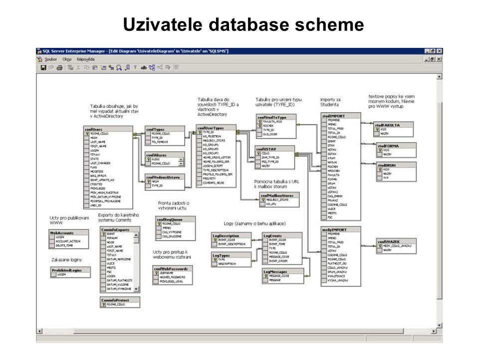 Uzivatele database scheme