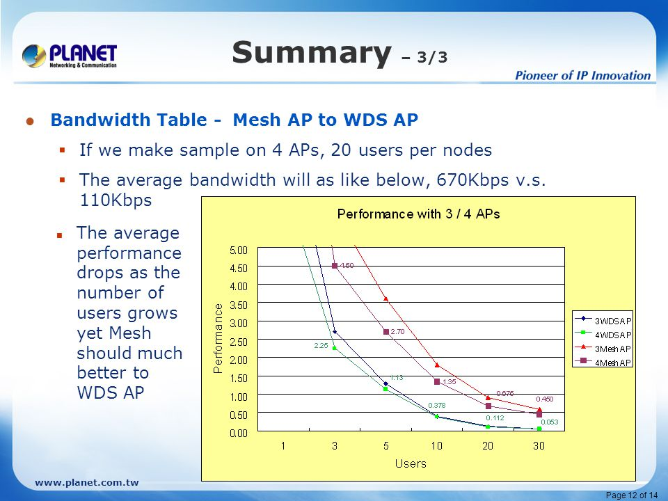 www.planet.com.tw Page 12 of 14 Summary – 3/3 Bandwidth Table - Mesh AP to WDS AP  If we make sample on 4 APs, 20 users per nodes  The average bandwidth will as like below, 670Kbps v.s.
