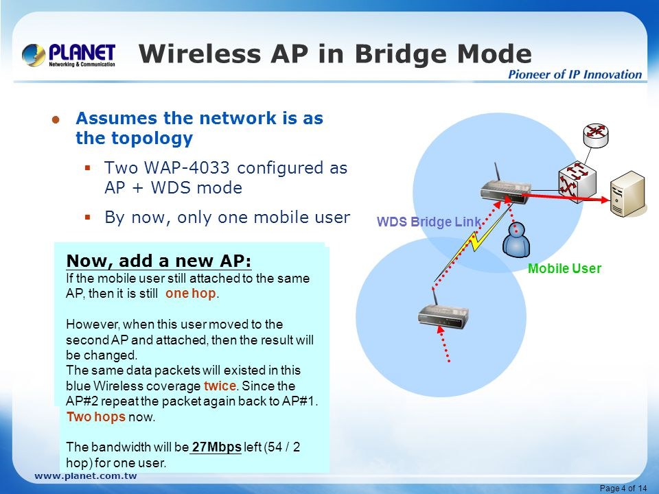 www.planet.com.tw Page 5 of 14 The Fact – 1/2 WDS expand the Coverage But, Hopping reduce the performance  Those wireless users attached in AP#2 (say, 3 users) without doubt, the bandwidth is cut due to the hopping WDS Bridge Link Mobile User Other Fact: AP#2, though all the Wireless setting is the same Yet, this wireless coverage is a reduced performance area.