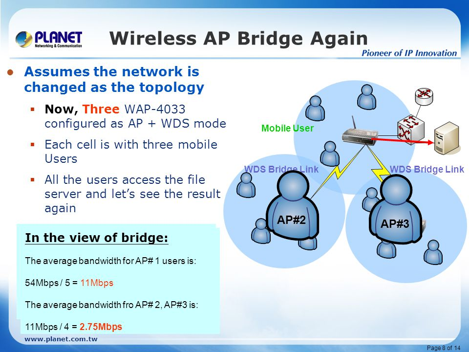 www.planet.com.tw Page 8 of 14 Wireless AP Bridge Again Assumes the network is changed as the topology  Now, Three WAP-4033 configured as AP + WDS mo