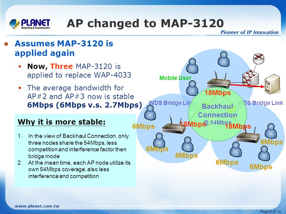www.planet.com.tw Page 10 of 14 Summary – 1/3 As the two examples above, Mesh AP all get better performance to single RF Access Point and also provides the same mobility Due to the native limitation, single RF AP may be a cost effective solution for wireless coverage expanding, yet it increase performance issues and also management issues With dual RF interfaces, Mesh AP – MAP-3120 provides a stable, manageable wireless coverage than single RF Access Point