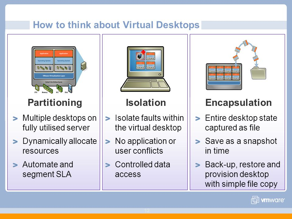 12 How to think about Virtual Desktops Partitioning Multiple desktops on fully utilised server Dynamically allocate resources Automate and segment SLA Isolation Isolate faults within the virtual desktop No application or user conflicts Controlled data access Encapsulation Entire desktop state captured as file Save as a snapshot in time Back-up, restore and provision desktop with simple file copy