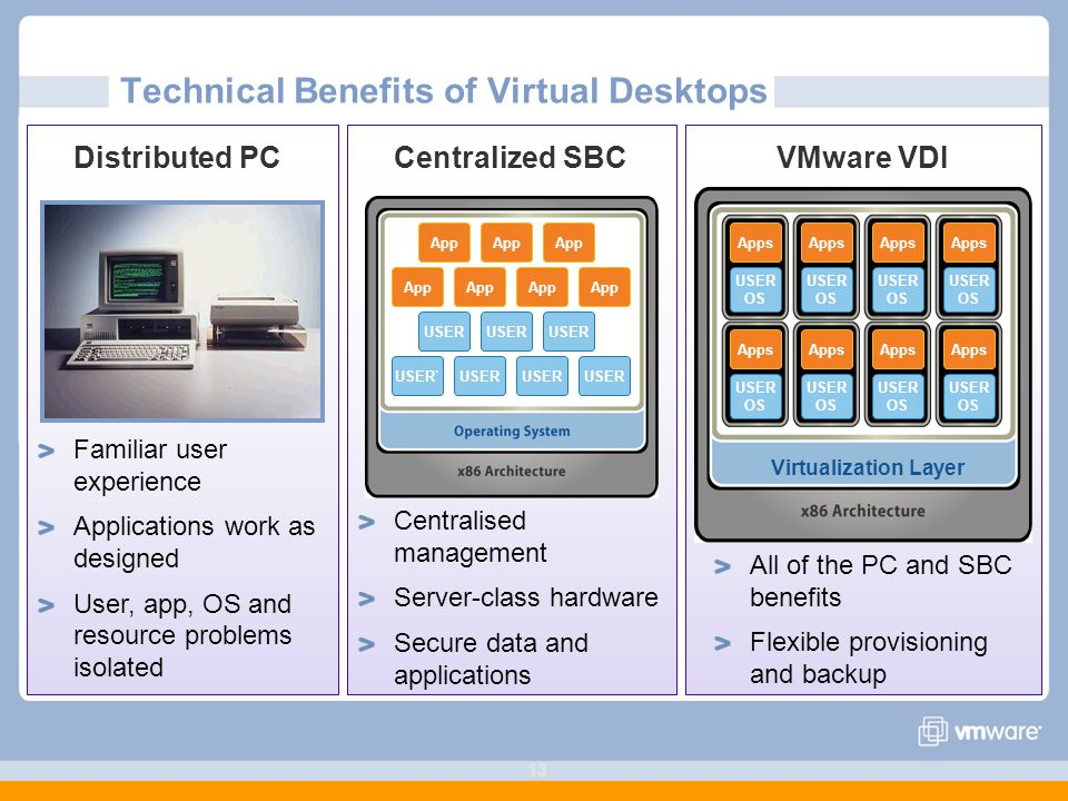 13 Technical Benefits of Virtual Desktops App USER App USER` USER App Virtualization Layer Apps USER OS Apps USER OS Apps USER OS Apps USER OS Apps USER OS Apps USER OS Apps USER OS Apps USER OS Familiar user experience Applications work as designed User, app, OS and resource problems isolated Centralised management Server-class hardware Secure data and applications All of the PC and SBC benefits Flexible provisioning and backup Distributed PCCentralized SBCVMware VDI