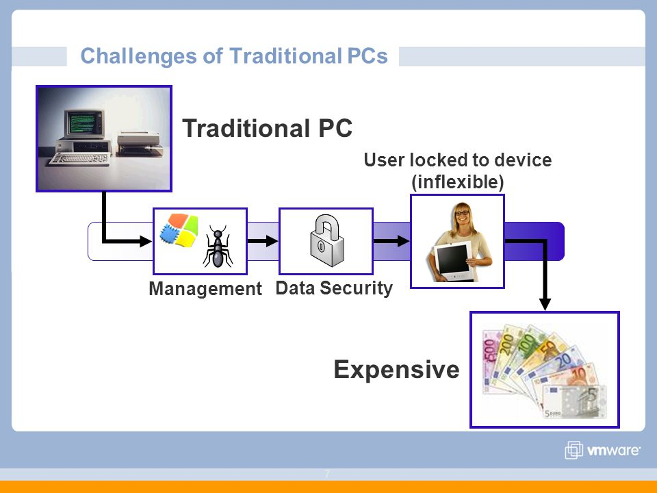 77 Challenges of Traditional PCs Expensive Data Security User locked to device (inflexible) Management Traditional PC