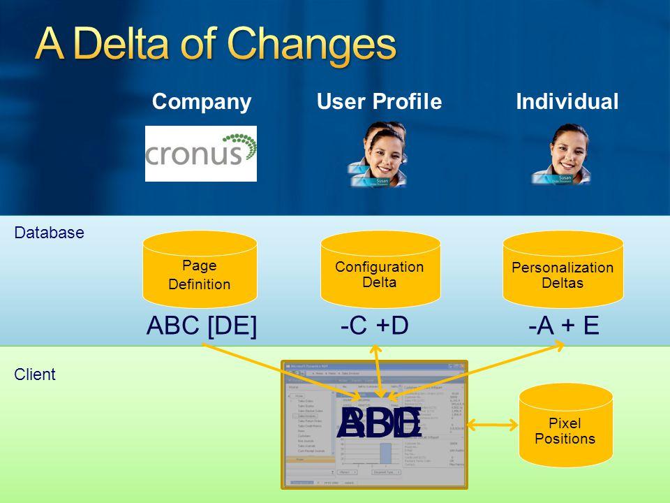 Pixel Positions Page Definition Configuration Delta Personalization Deltas -C +D ABD ABC ABC [DE]-A + E BDE Database Client CompanyUser ProfileIndividual