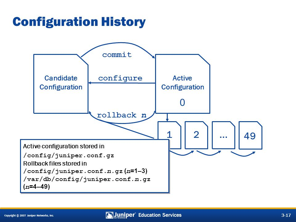 Copyright © 2007 Juniper Networks, Inc. 3-17 Education Services Configuration History commit rollback n Candidate Configuration Active Configuration 1