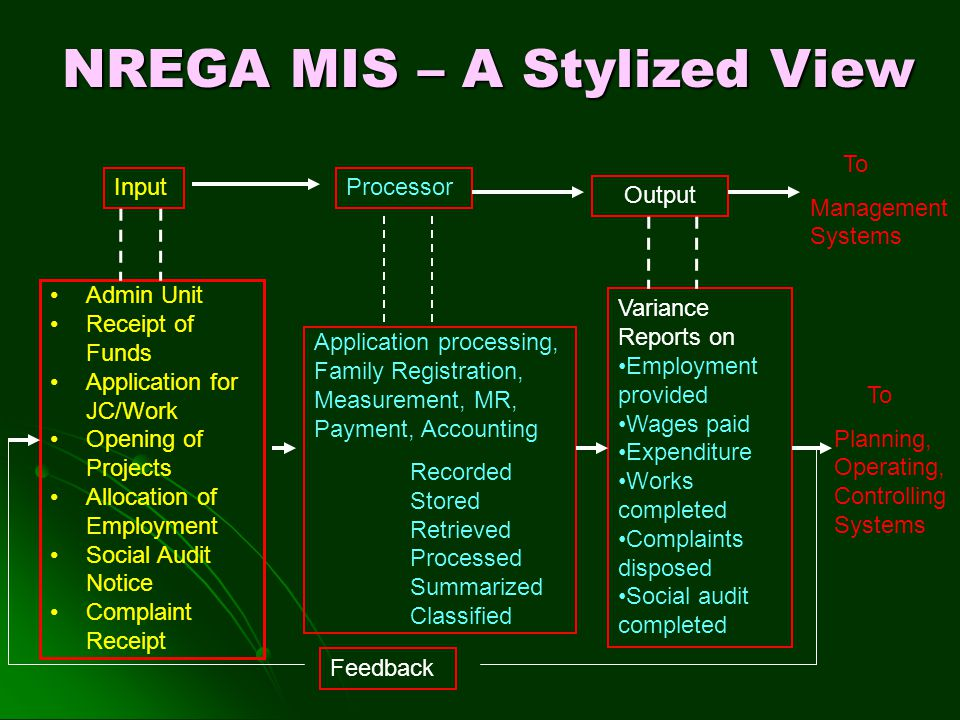 NREGA MIS – A Stylized View InputProcessor Output Admin Unit Receipt of Funds Application for JC/Work Opening of Projects Allocation of Employment Soc