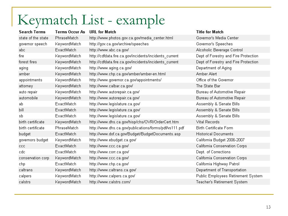 13 Keymatch List - example